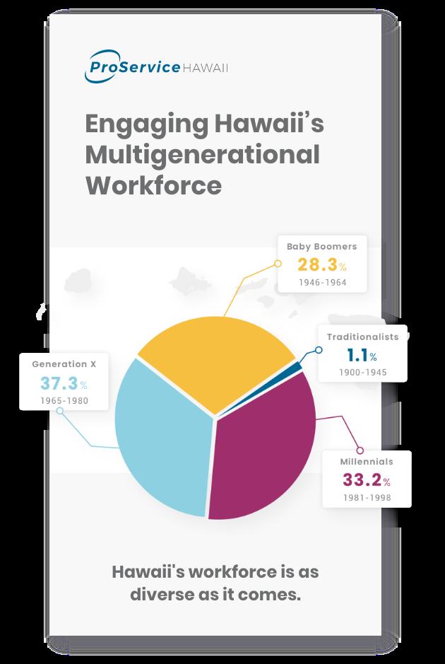 Engaging Hawaii's Multigenerational Workforce Infographic